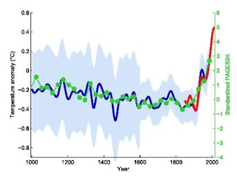Climate Change hoskey stick WB-205-07-Hockey-Sticks-and-Tricks